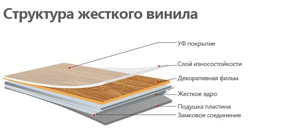Жесткое Ядро SPC Напольное покрытие